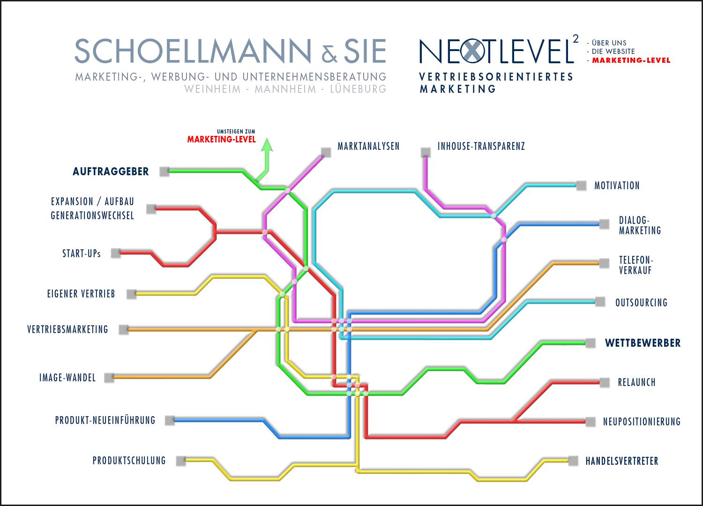 Unsere Marketing-Tools 1 - Schoellmann & Sie ist Werbeagentur, Marketingagentur, Gender Marketing, Webdesign, Personal Marketing, Employer Branding Weinheim Mannheim Heidelberg