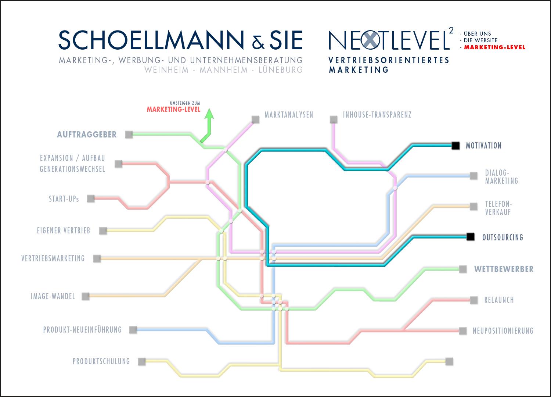Unsere Marketing-Tools 7 - Schoellmann & Sie ist Werbeagentur, Marketingagentur, Gender Marketing, Webdesign, Personal Marketing, Employer Branding Weinheim Mannheim Heidelberg